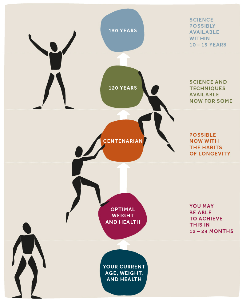 Image showing how Dr. A's Habits of Health Transformational System makes it possible to live an optimal life